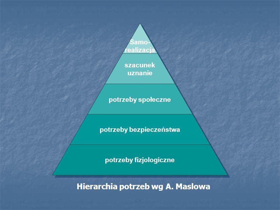Hierarchia potrzeb wg A. Maslowa