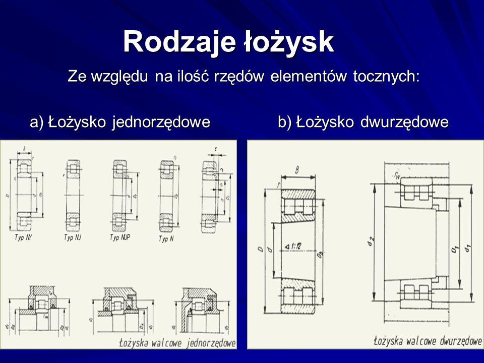 Rodzaje łożysk Ze względu na ilość rzędów elementów tocznych:
