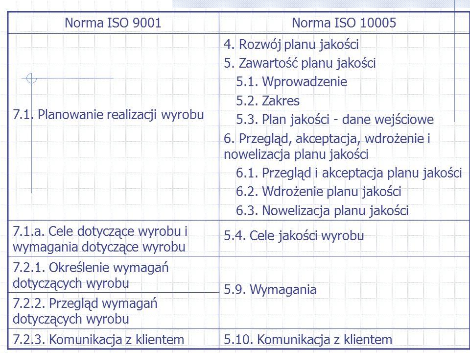 Norma ISO 9001 Norma ISO 10005. 7.1. Planowanie realizacji wyrobu. 4. Rozwój planu jakości. 5. Zawartość planu jakości.