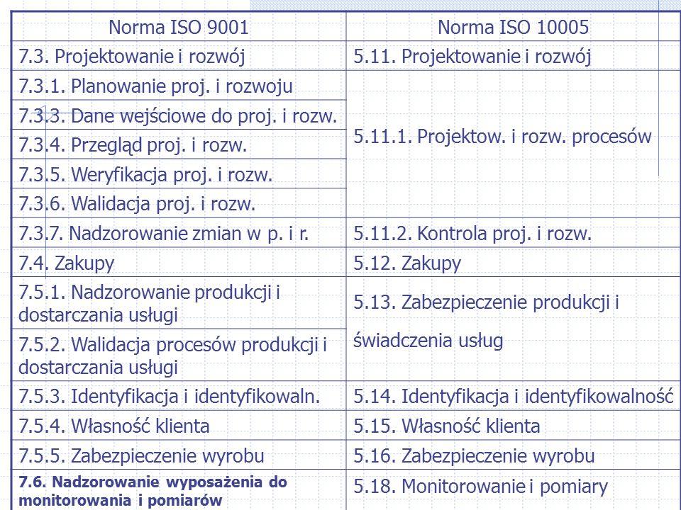 7.3. Projektowanie i rozwój 5.11. Projektowanie i rozwój