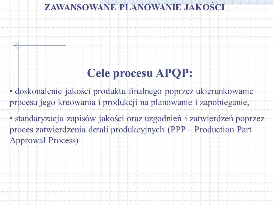 Cele procesu APQP: ZAWANSOWANE PLANOWANIE JAKOŚCI