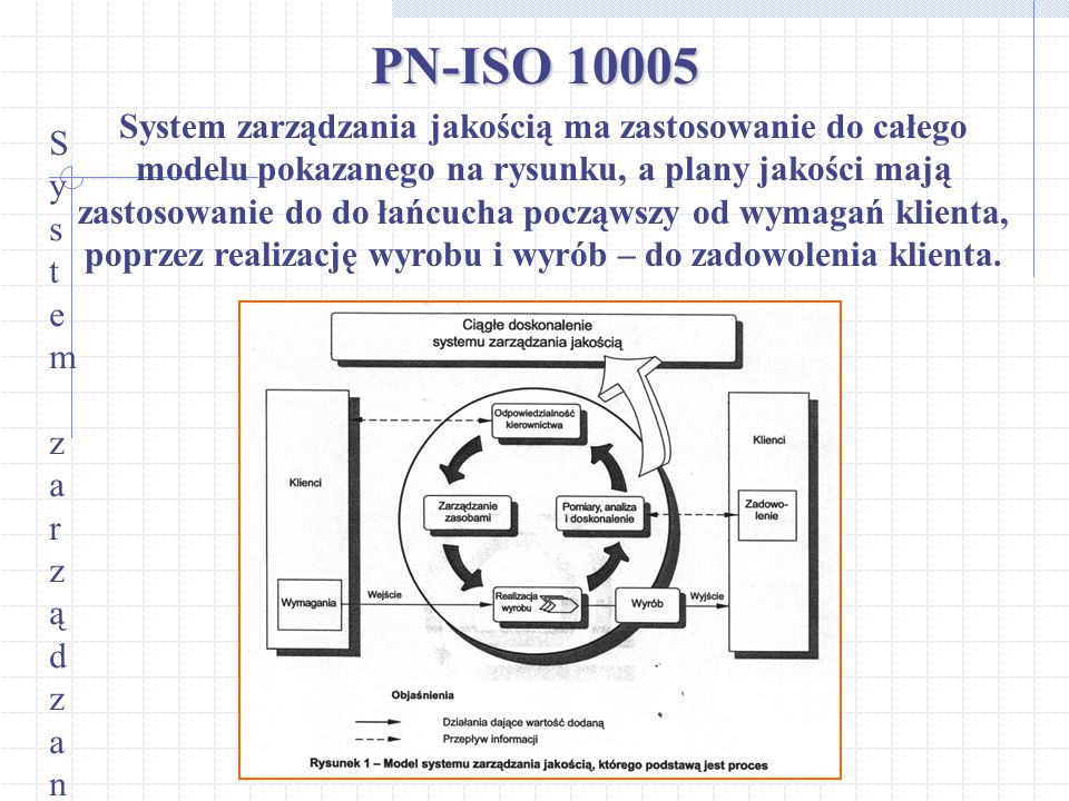 PN-ISO 10005