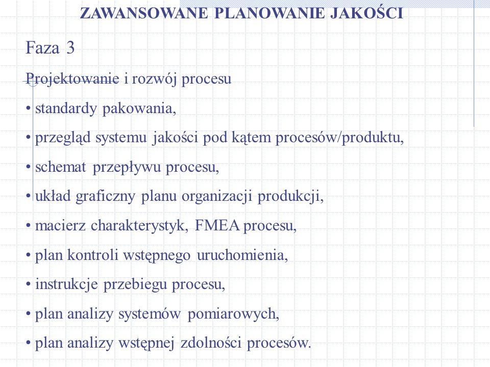 Faza 3 ZAWANSOWANE PLANOWANIE JAKOŚCI Projektowanie i rozwój procesu
