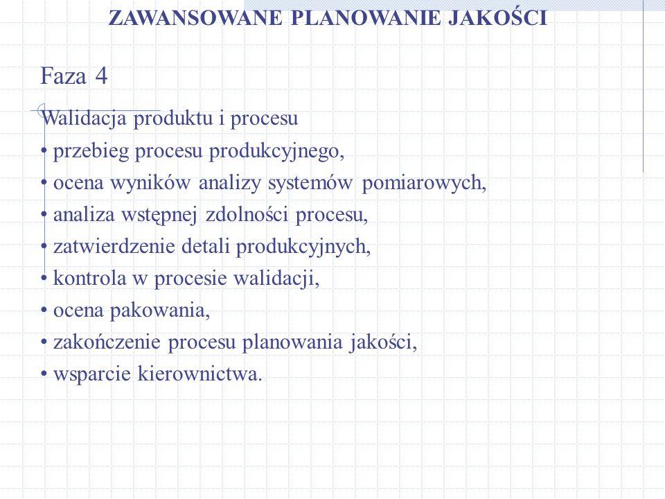 Faza 4 ZAWANSOWANE PLANOWANIE JAKOŚCI Walidacja produktu i procesu