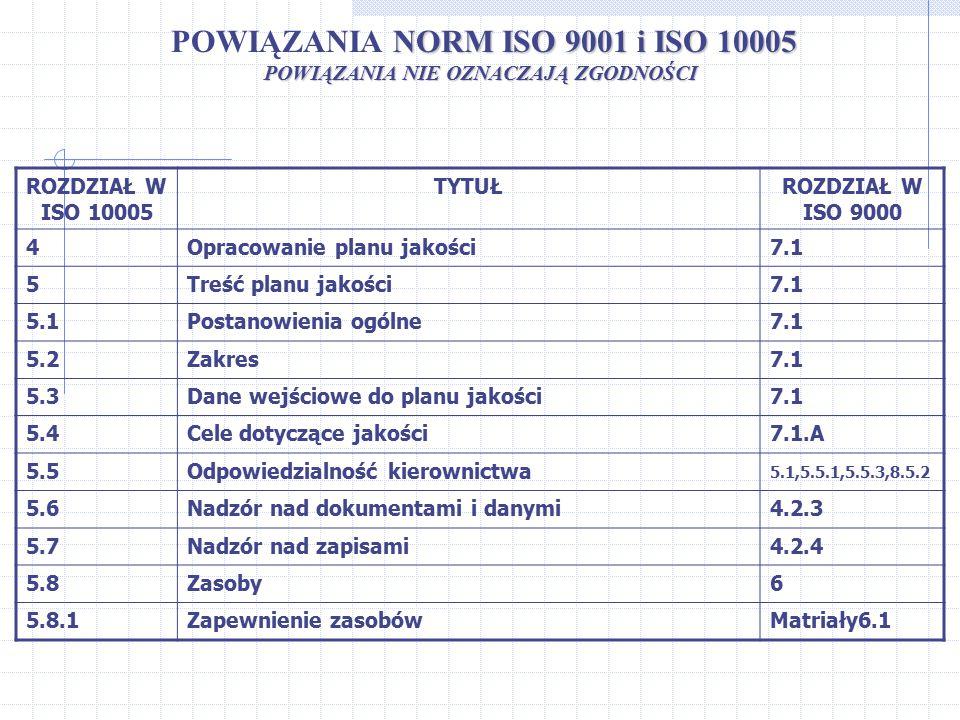POWIĄZANIA NORM ISO 9001 i ISO 10005
