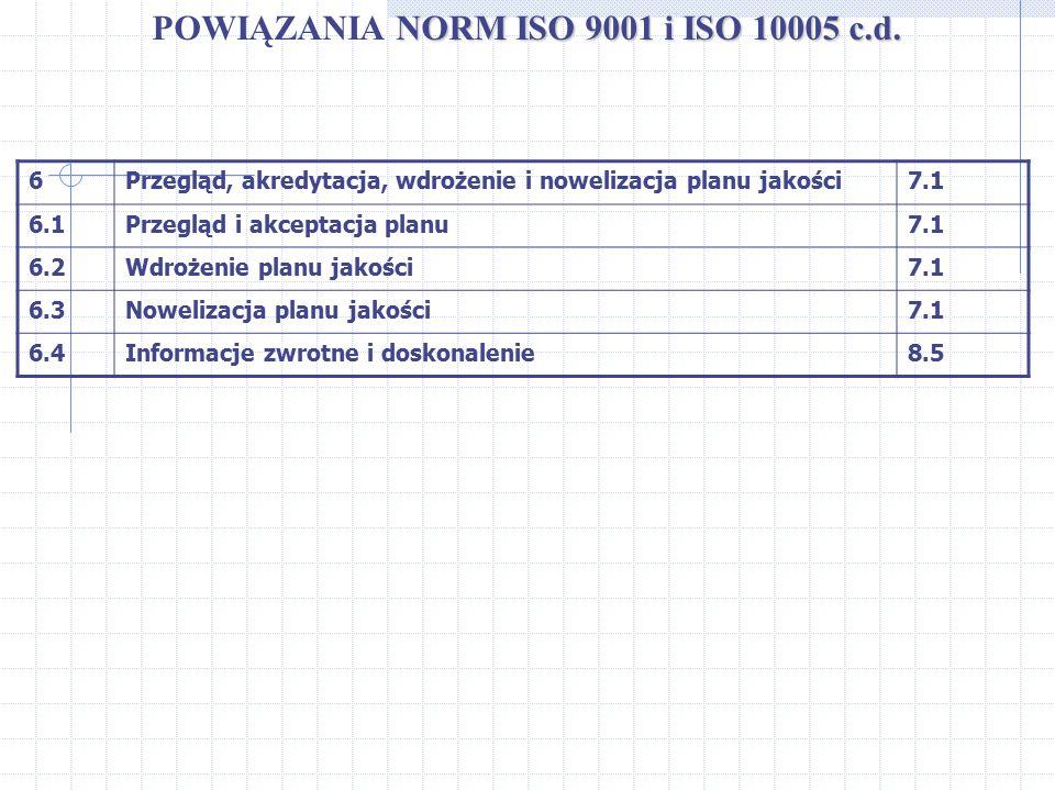 POWIĄZANIA NORM ISO 9001 i ISO 10005 c.d.