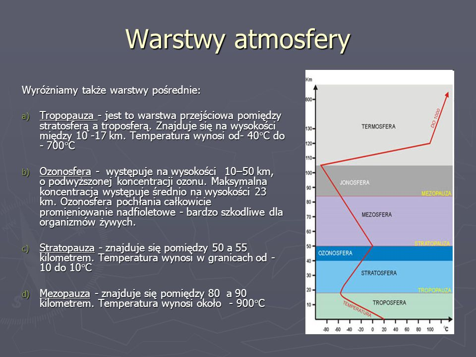 Warstwy atmosfery Wyróżniamy także warstwy pośrednie: