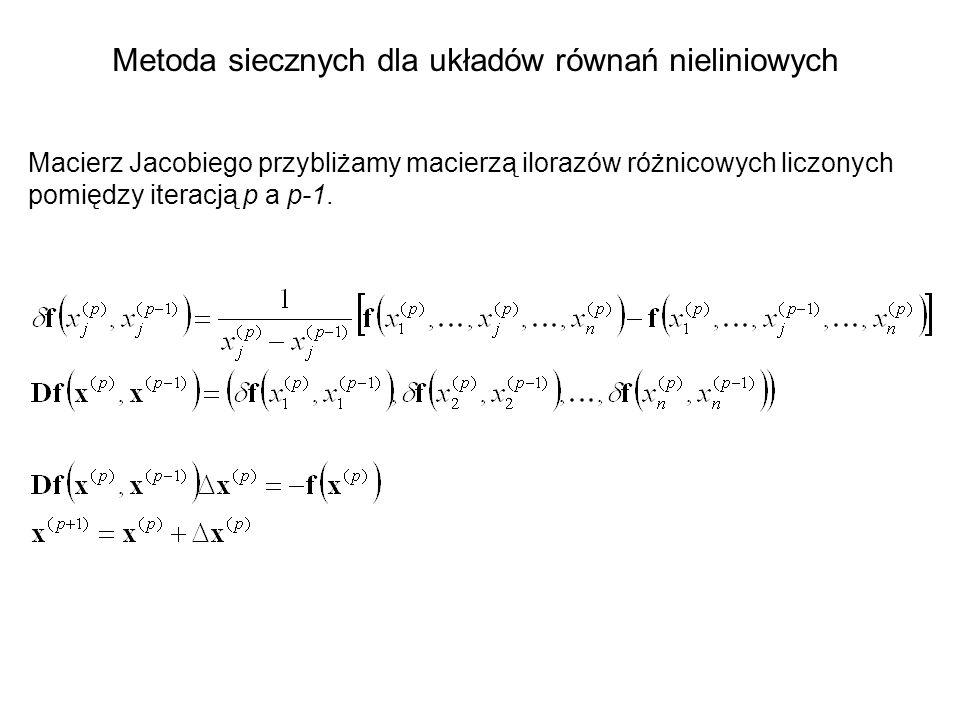 Metoda siecznych dla układów równań nieliniowych