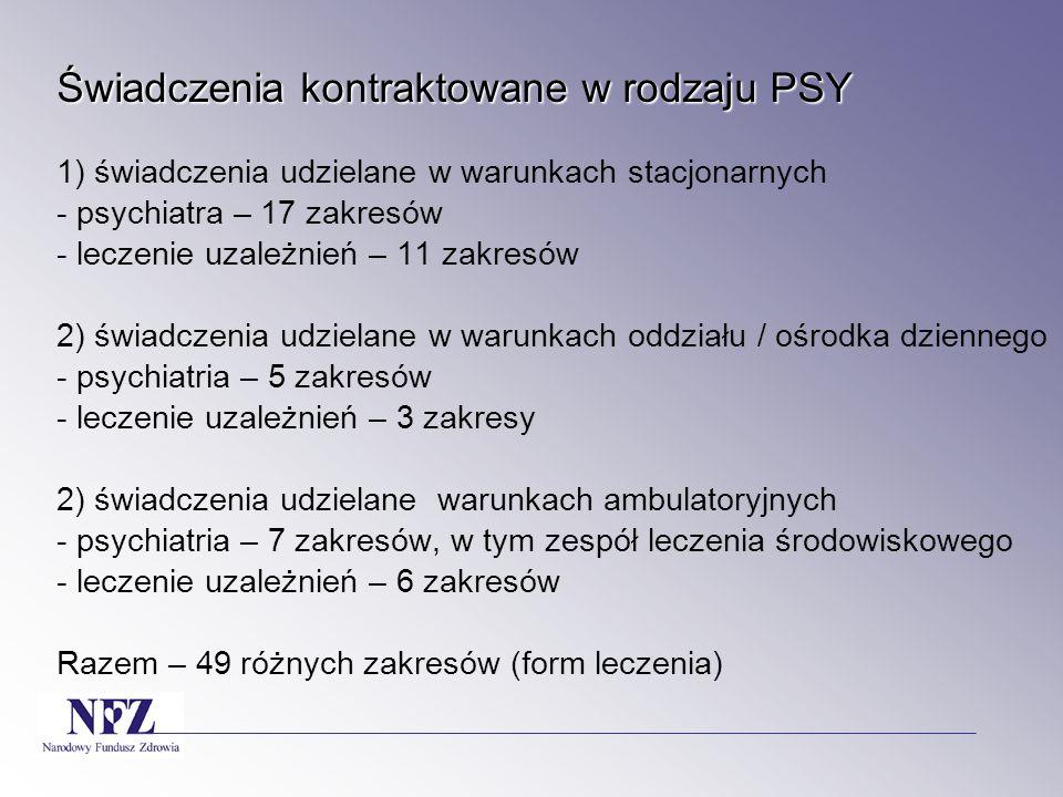 Świadczenia kontraktowane w rodzaju PSY 1) świadczenia udzielane w warunkach stacjonarnych - psychiatra – 17 zakresów - leczenie uzależnień – 11 zakresów 2) świadczenia udzielane w warunkach oddziału / ośrodka dziennego - psychiatria – 5 zakresów - leczenie uzależnień – 3 zakresy 2) świadczenia udzielane warunkach ambulatoryjnych - psychiatria – 7 zakresów, w tym zespół leczenia środowiskowego - leczenie uzależnień – 6 zakresów Razem – 49 różnych zakresów (form leczenia)