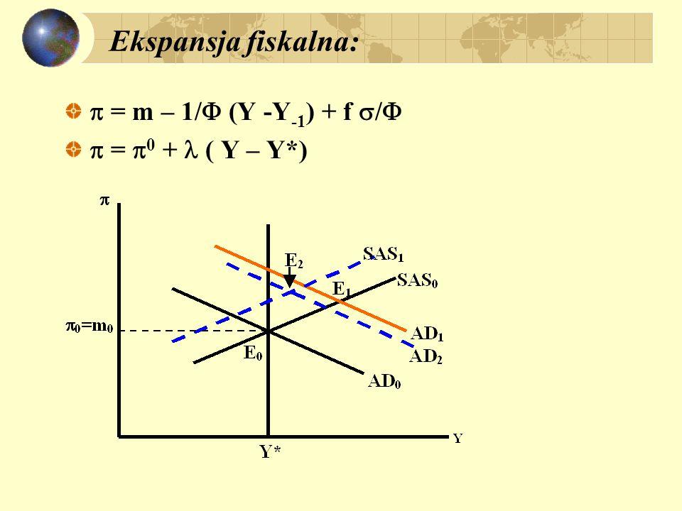 Ekspansja fiskalna:  = m – 1/ (Y -Y-1) + f /  = 0 +  ( Y – Y*)