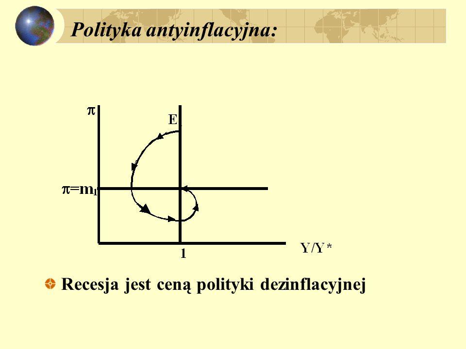 Polityka antyinflacyjna: