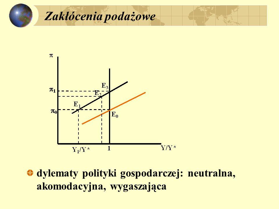 Zakłócenia podażowe dylematy polityki gospodarczej: neutralna, akomodacyjna, wygaszająca. polityka neutralna: x=cons. Y/Y* <1;  > 0.