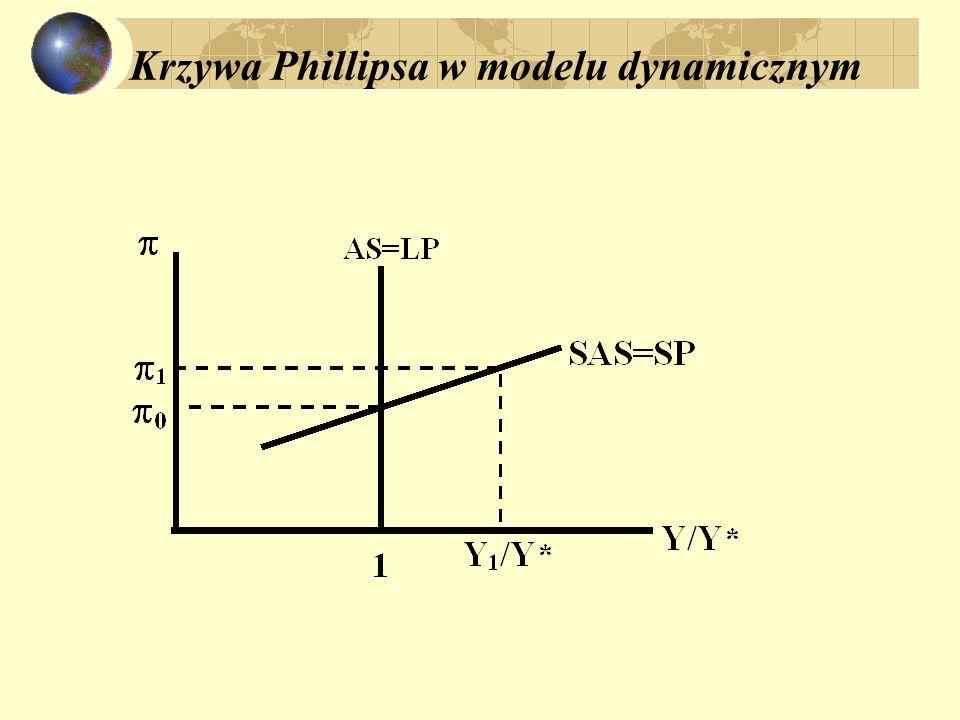 Krzywa Phillipsa w modelu dynamicznym