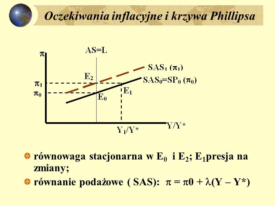 Oczekiwania inflacyjne i krzywa Phillipsa