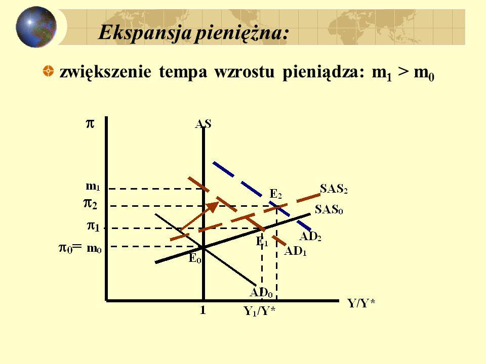 Ekspansja pieniężna: zwiększenie tempa wzrostu pieniądza: m1 > m0