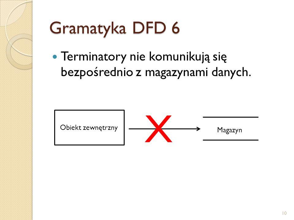 Gramatyka DFD 6 Terminatory nie komunikują się bezpośrednio z magazynami danych. Obiekt zewnętrzny.