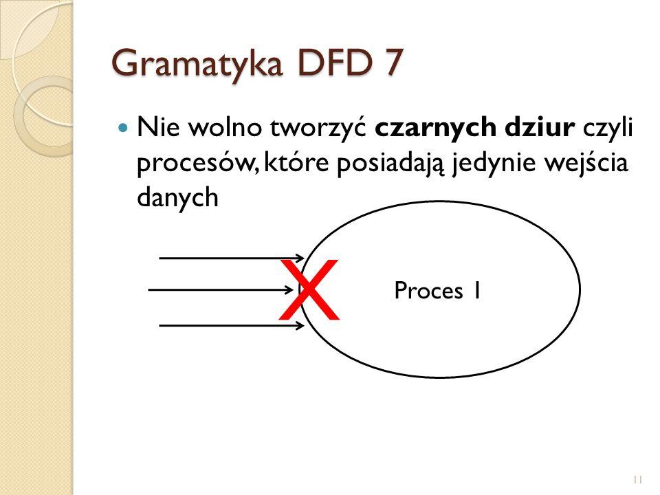 Gramatyka DFD 7 Nie wolno tworzyć czarnych dziur czyli procesów, które posiadają jedynie wejścia danych.
