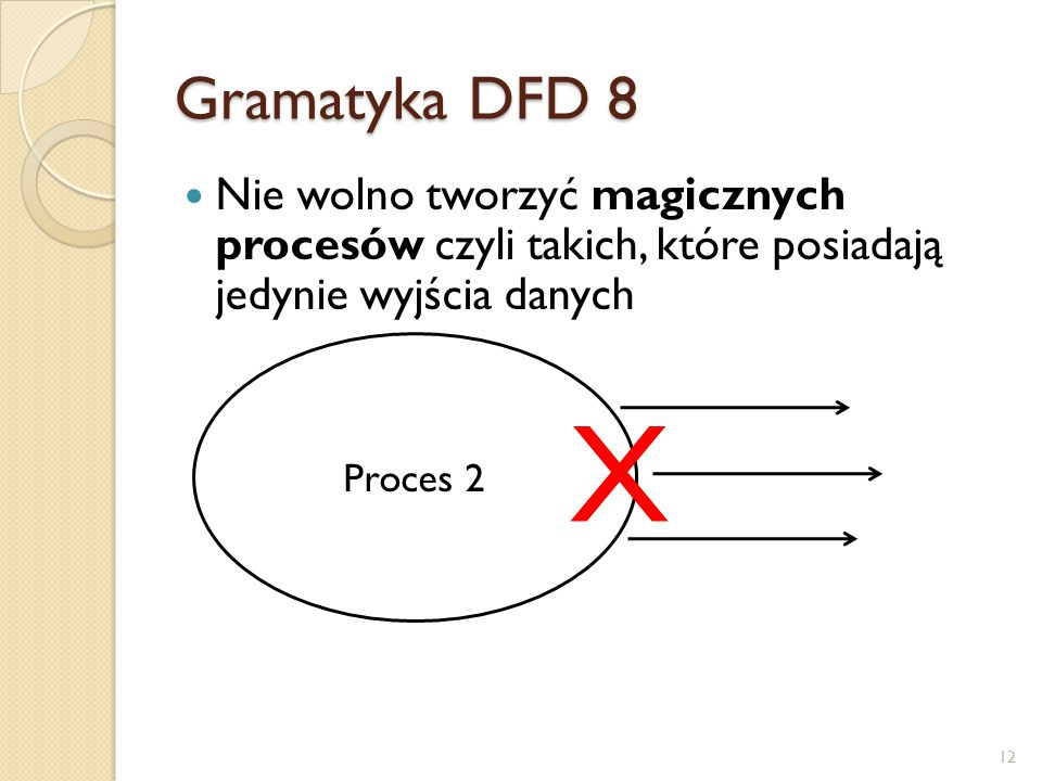 Gramatyka DFD 8 Nie wolno tworzyć magicznych procesów czyli takich, które posiadają jedynie wyjścia danych.
