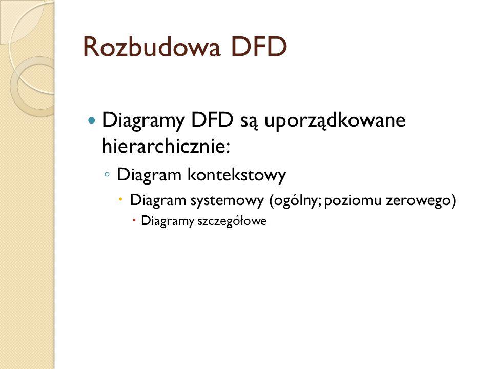 Rozbudowa DFD Diagramy DFD są uporządkowane hierarchicznie: