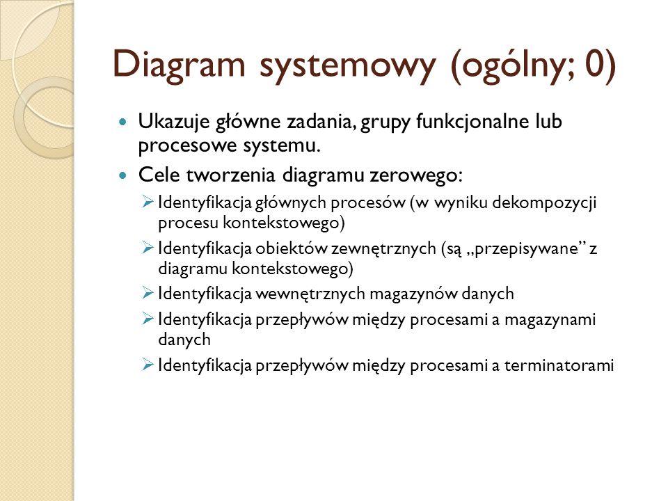 Diagram systemowy (ogólny; 0)