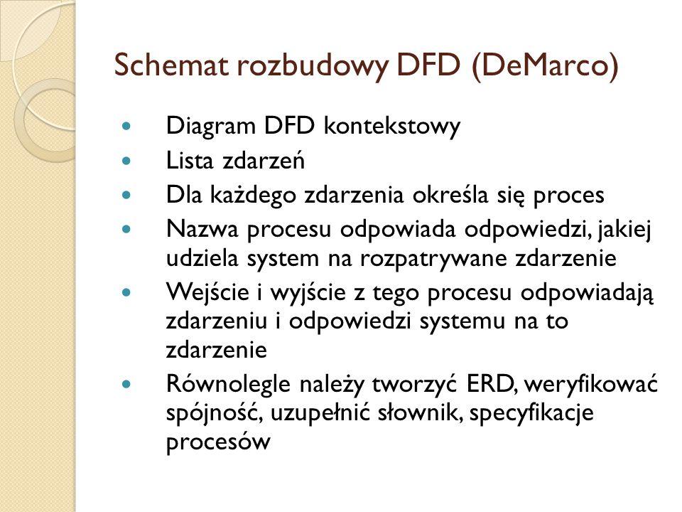Schemat rozbudowy DFD (DeMarco)