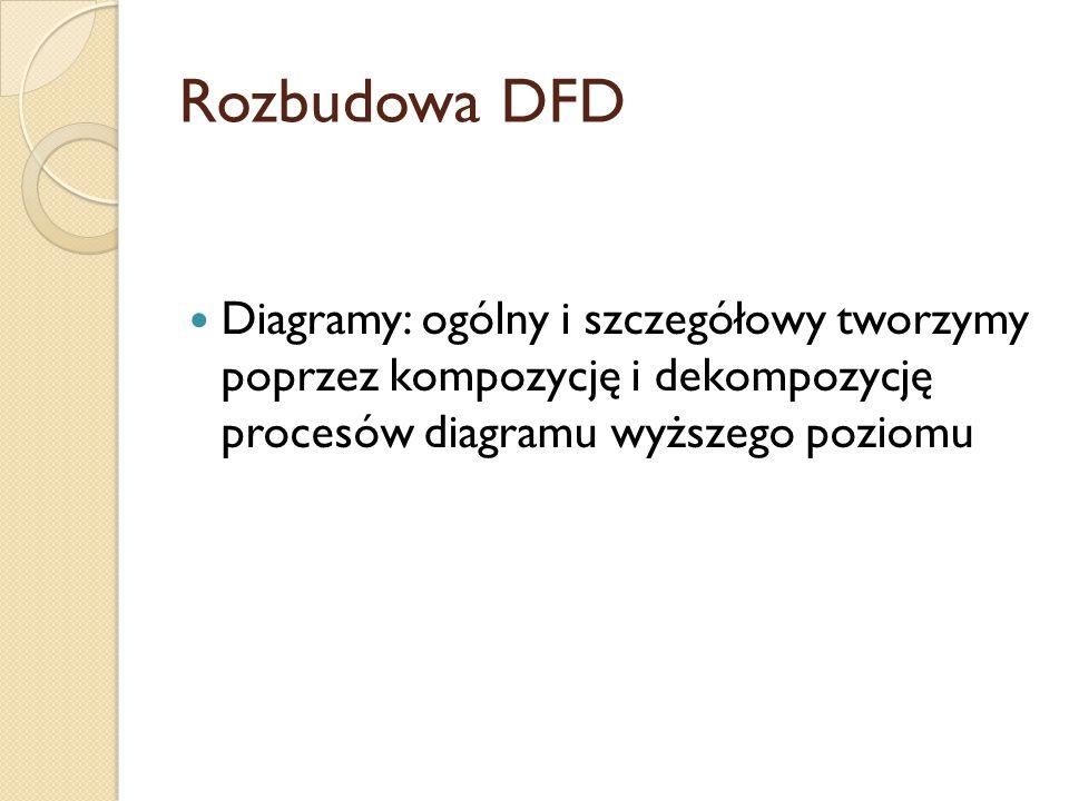 Rozbudowa DFD Diagramy: ogólny i szczegółowy tworzymy poprzez kompozycję i dekompozycję procesów diagramu wyższego poziomu.