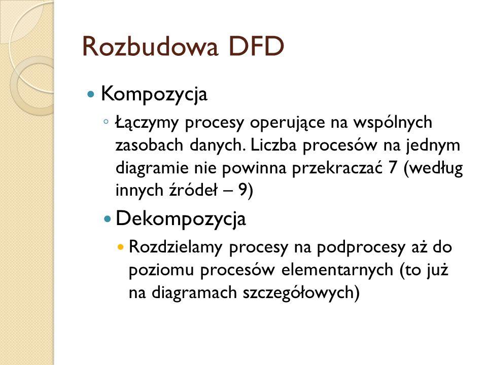 Rozbudowa DFD Kompozycja Dekompozycja