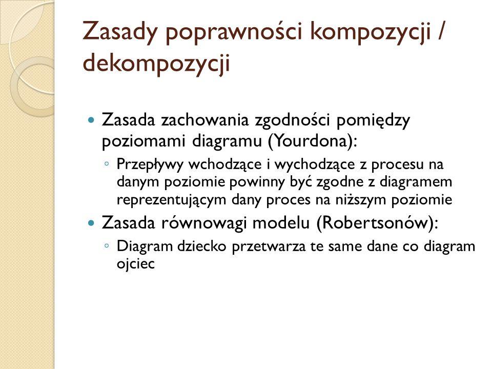 Zasady poprawności kompozycji / dekompozycji