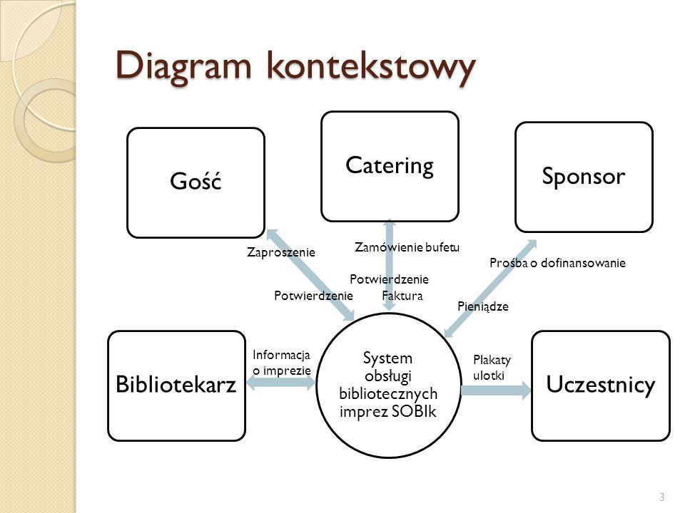 System obsługi bibliotecznych imprez SOBIk