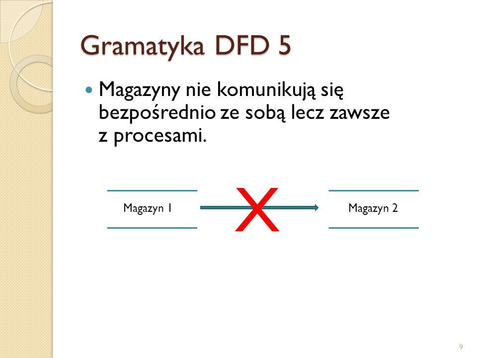Gramatyka DFD 5 Magazyny nie komunikują się bezpośrednio ze sobą lecz zawsze z procesami. Magazyn 1.