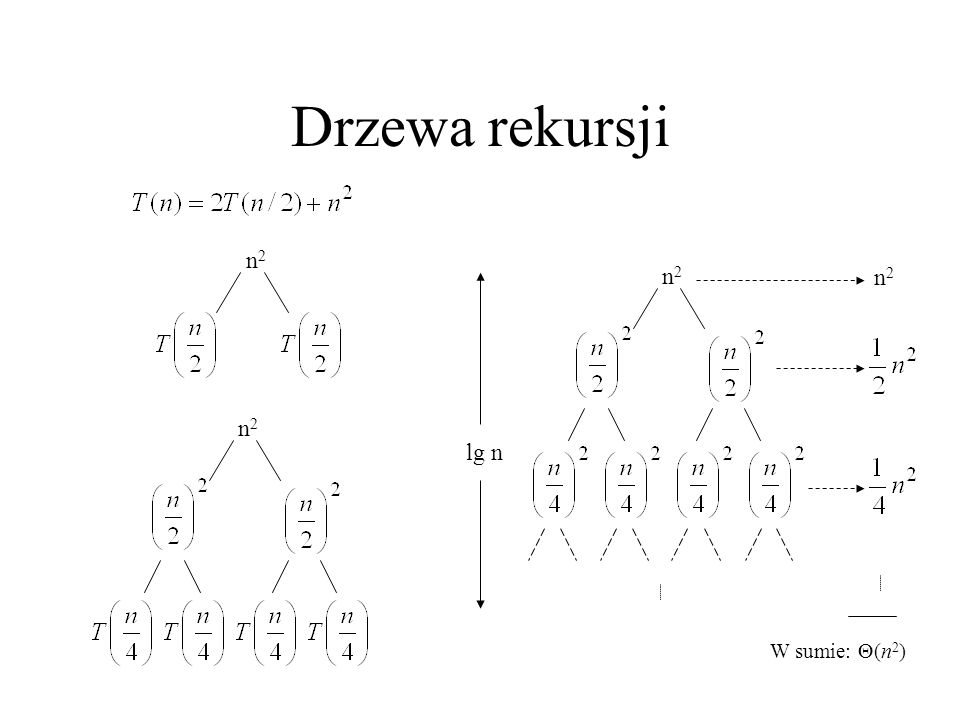 Drzewa rekursji n2 n2 n2 n2 lg n W sumie: (n2)