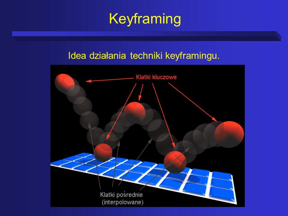 Idea działania techniki keyframingu.
