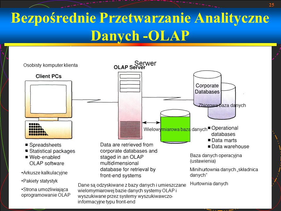 Bezpośrednie Przetwarzanie Analityczne Danych -OLAP