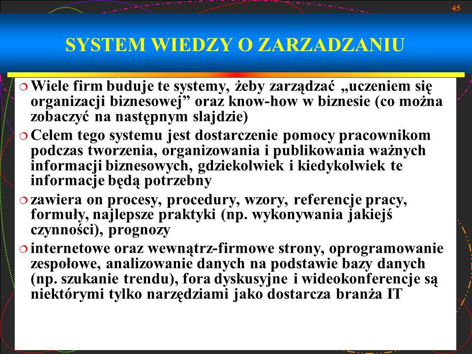 SYSTEM WIEDZY O ZARZADZANIU