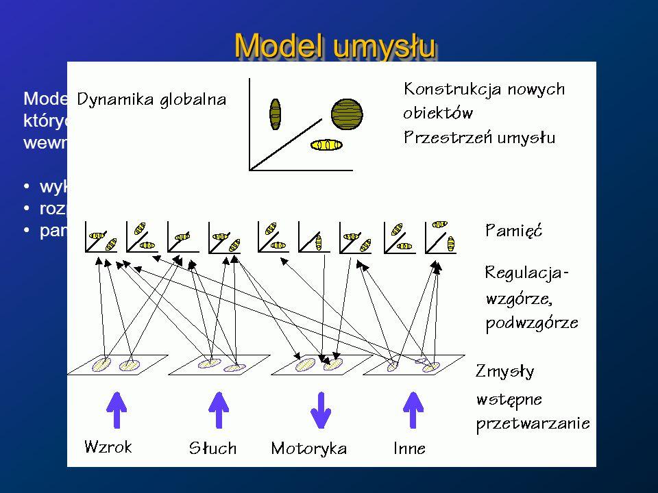 Model umysłu