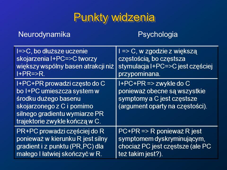 Punkty widzenia Neurodynamika Psychologia