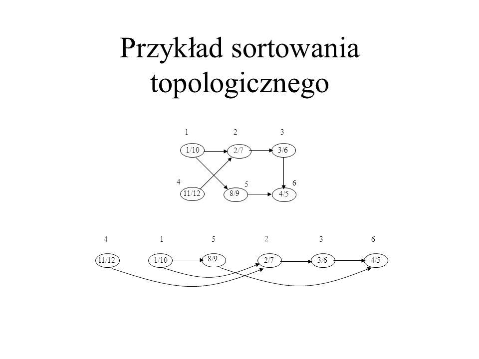 Przykład sortowania topologicznego