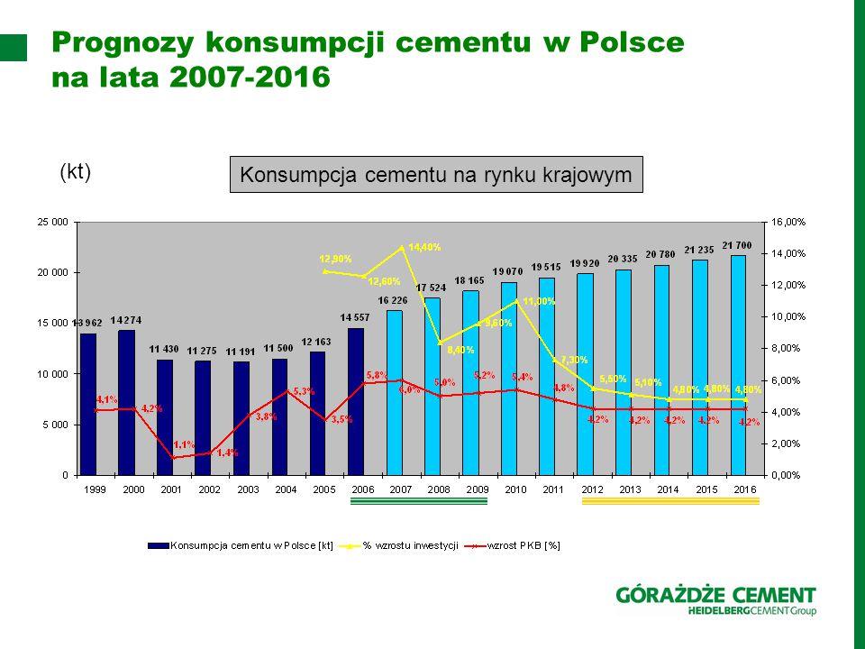 Prognozy konsumpcji cementu w Polsce na lata 2007-2016