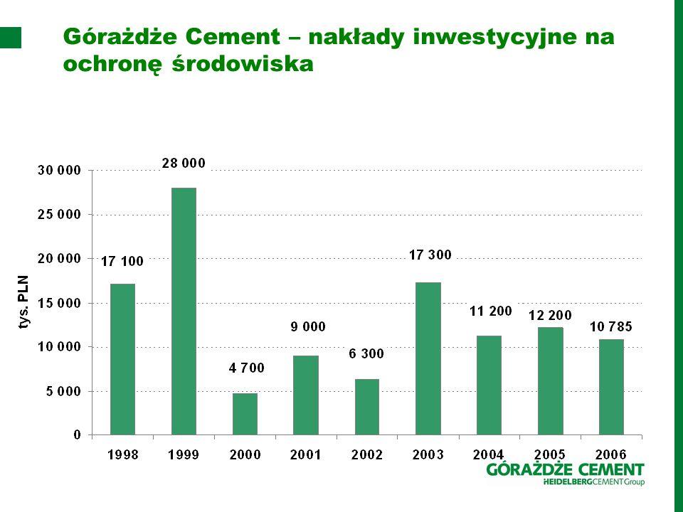 Górażdże Cement – nakłady inwestycyjne na ochronę środowiska