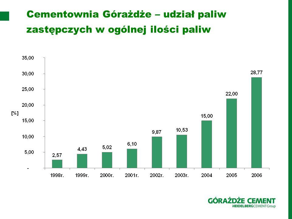 Cementownia Górażdże – udział paliw zastępczych w ogólnej ilości paliw