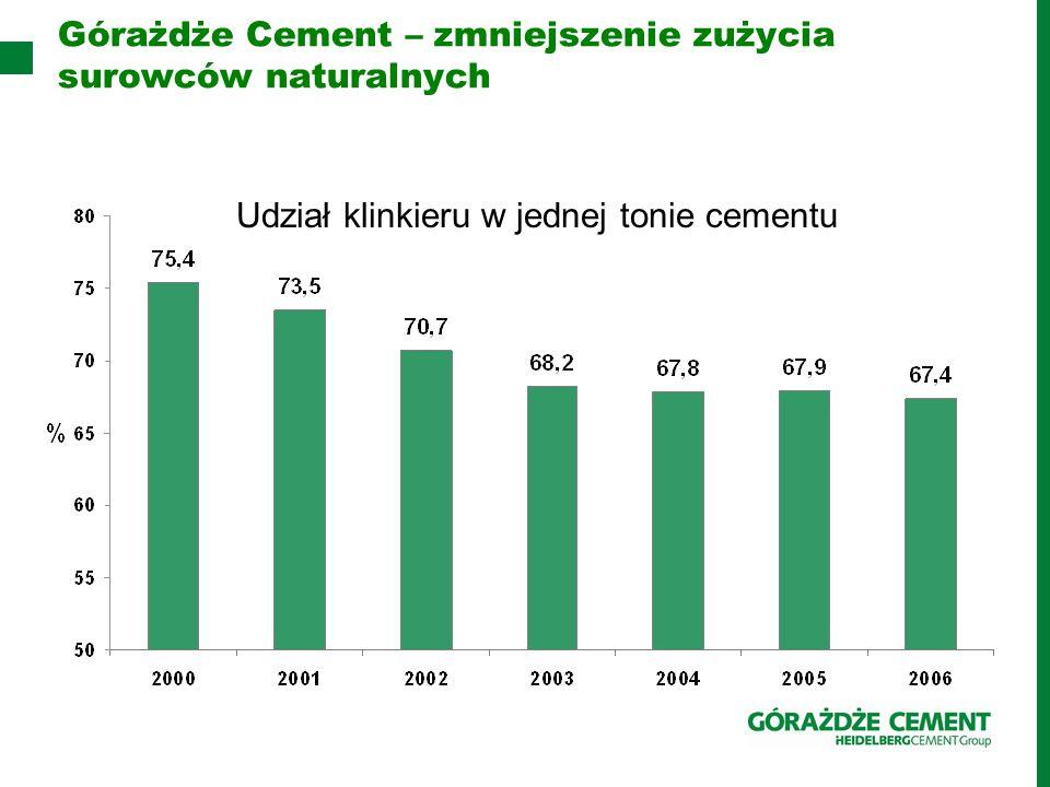 Górażdże Cement – zmniejszenie zużycia surowców naturalnych