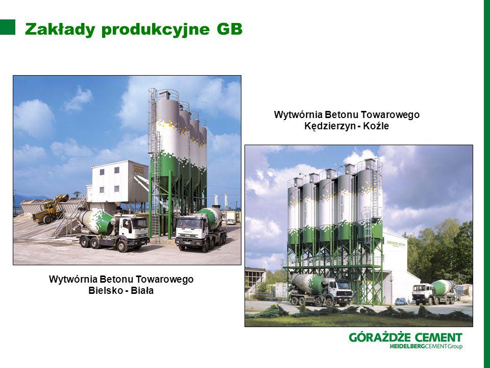 Zakłady produkcyjne GB