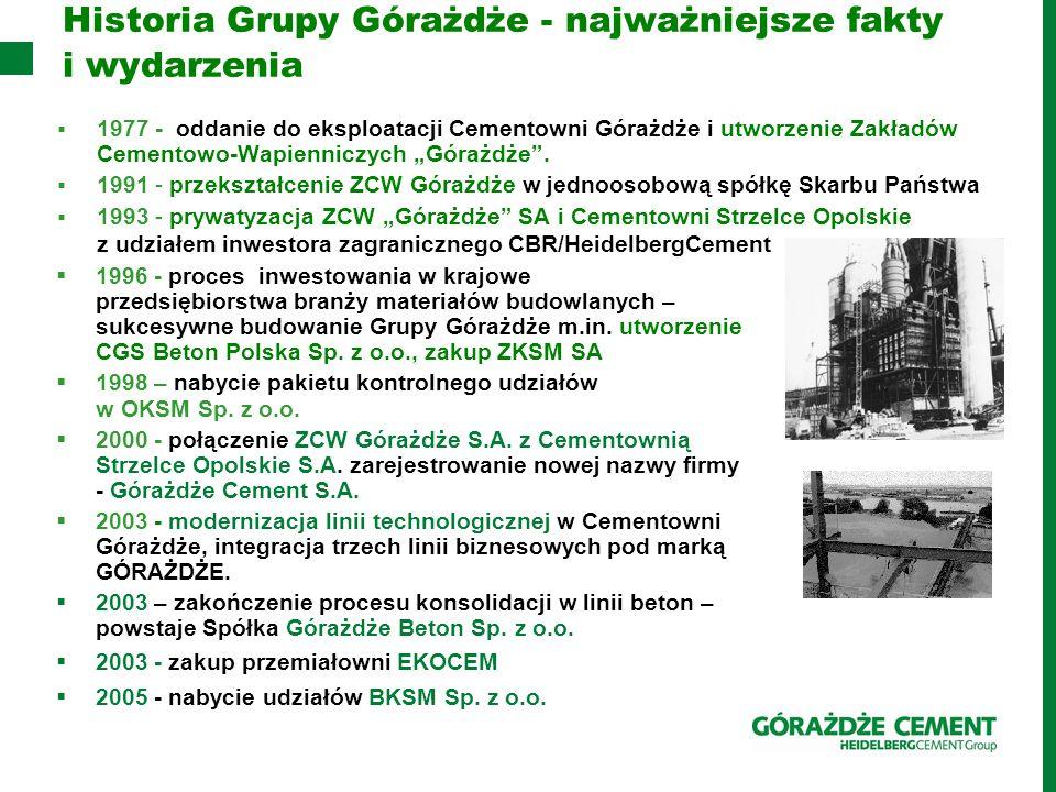 Historia Grupy Górażdże - najważniejsze fakty i wydarzenia