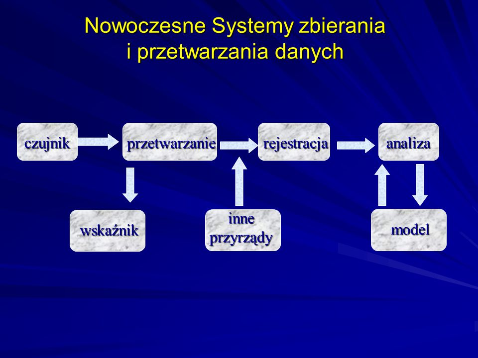 Nowoczesne Systemy zbierania i przetwarzania danych
