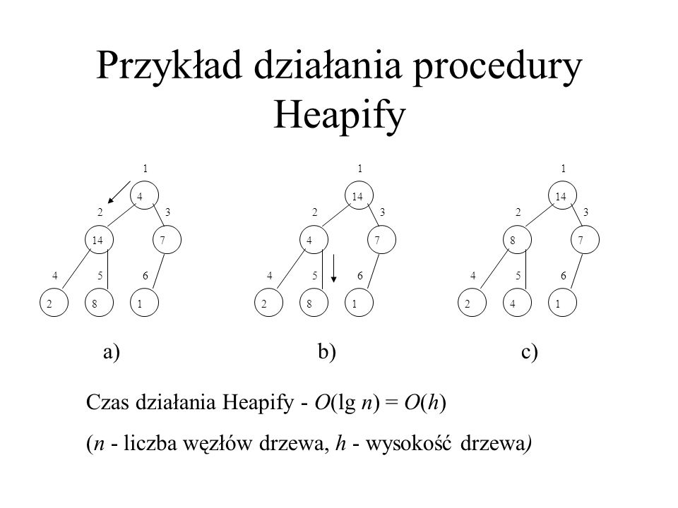 Przykład działania procedury Heapify