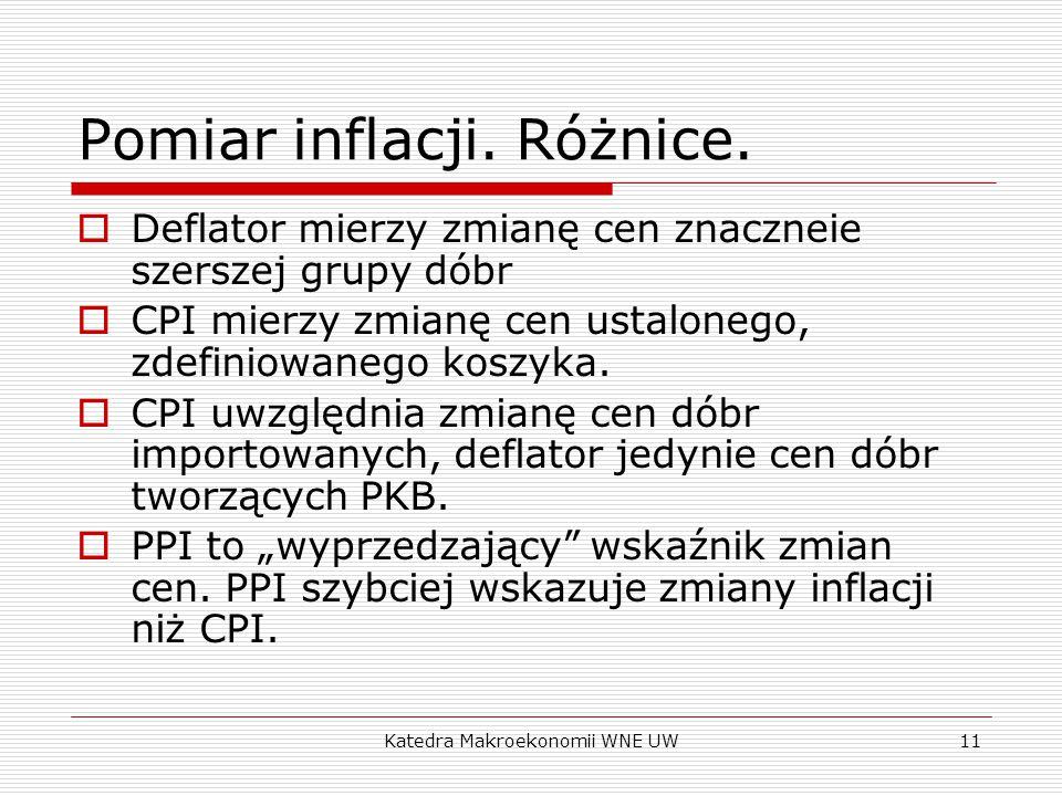 Pomiar inflacji. Różnice.