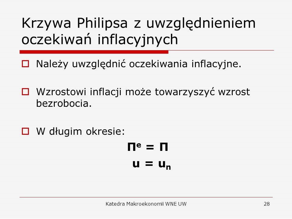 Krzywa Philipsa z uwzględnieniem oczekiwań inflacyjnych