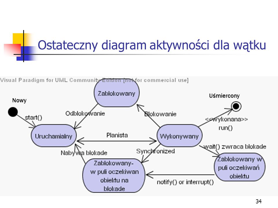 Ostateczny diagram aktywności dla wątku
