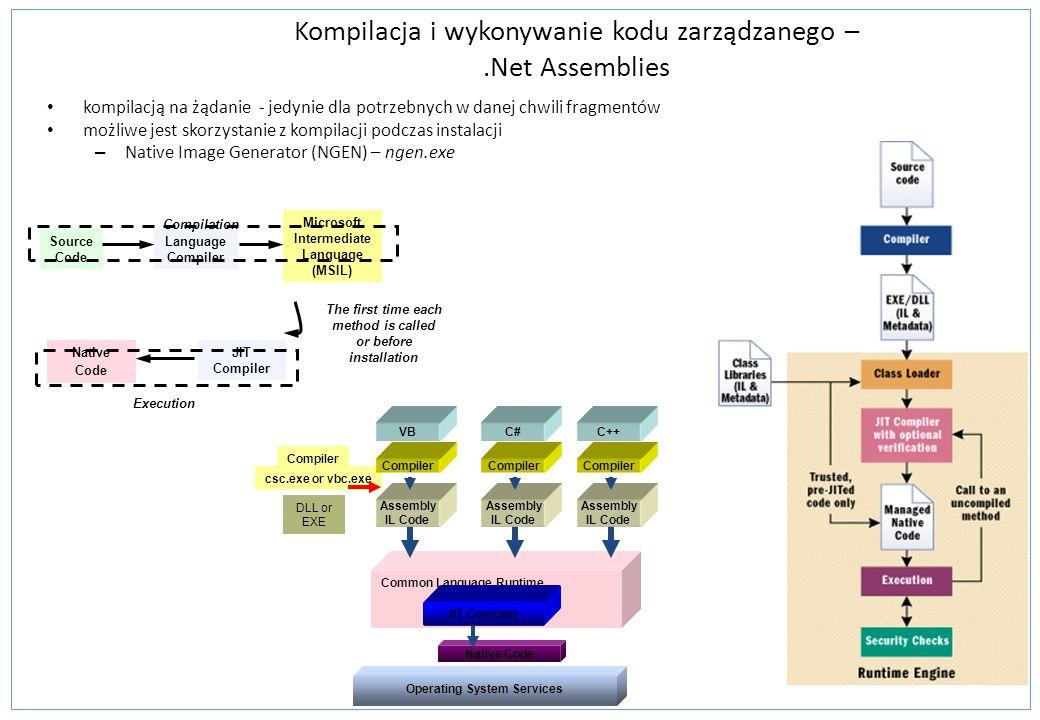 Kompilacja i wykonywanie kodu zarządzanego – .Net Assemblies