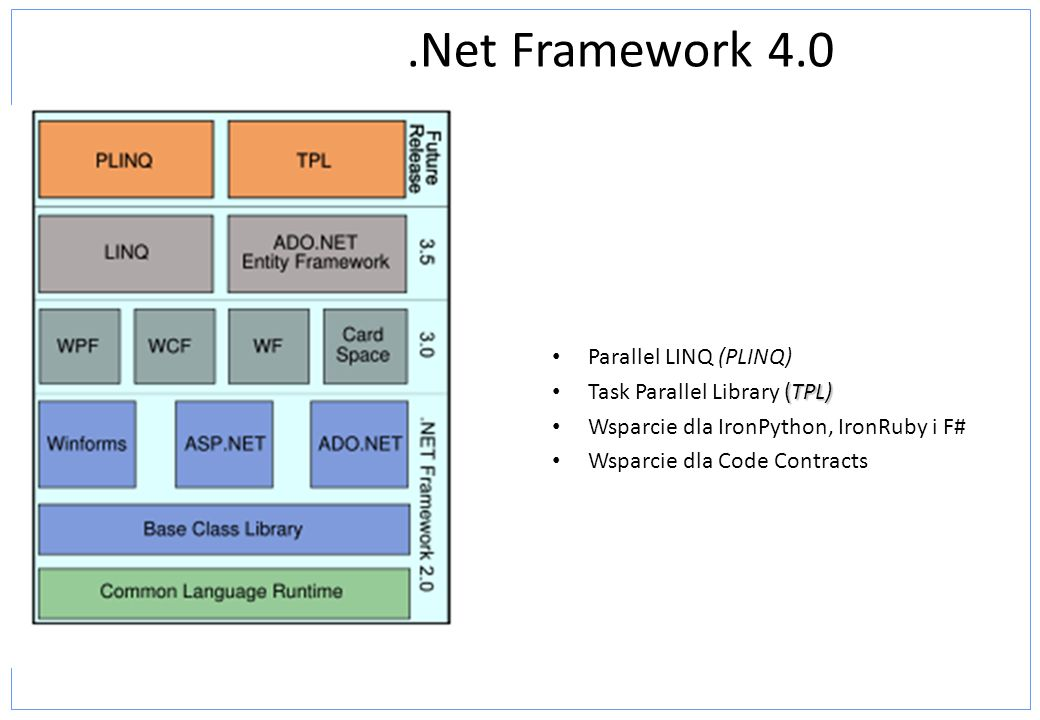 .Net Framework 4.0 Parallel LINQ (PLINQ) Task Parallel Library (TPL)